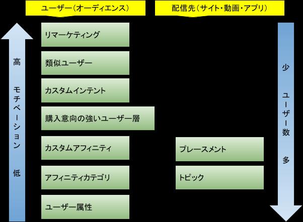 GDNターゲティング方法概要図