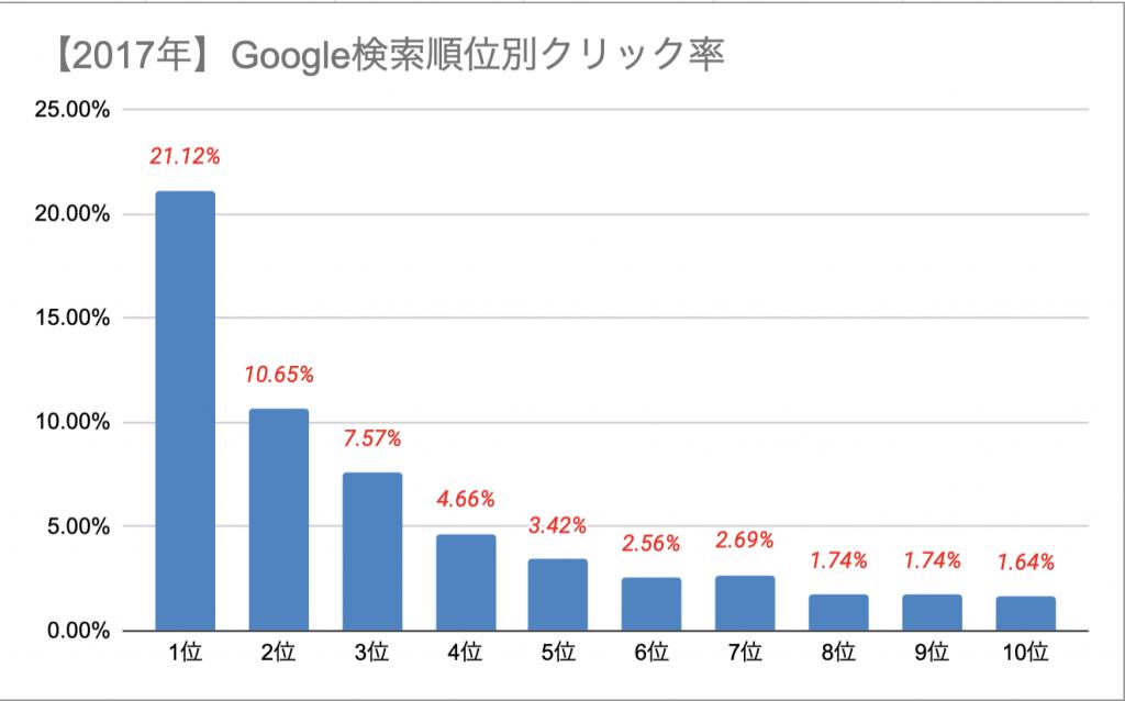 検索順位別クリック率グラフ