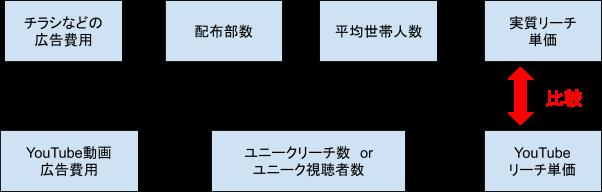 リーチ単価計算式の図